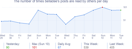 How many times belladee's posts are read daily