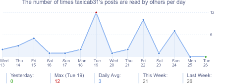 How many times taxicab31's posts are read daily