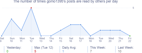 How many times gomo1395's posts are read daily