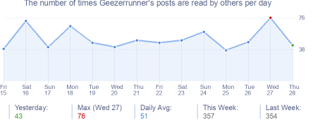 How many times Geezerrunner's posts are read daily