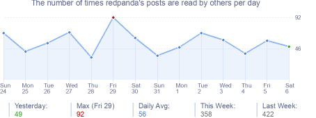 How many times redpanda's posts are read daily
