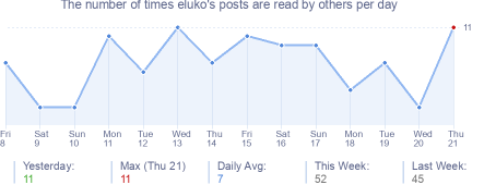 How many times eluko's posts are read daily