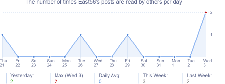 How many times East56's posts are read daily