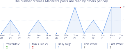 How many times Maria85's posts are read daily