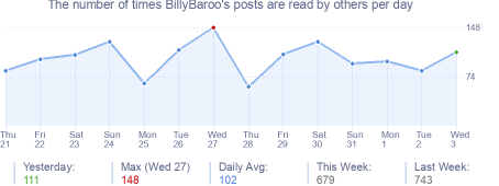 How many times BillyBaroo's posts are read daily