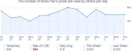 How many times Yac's posts are read daily