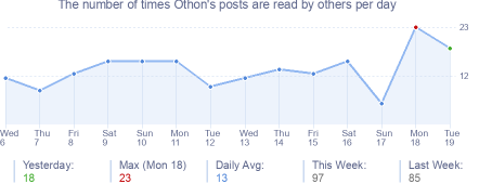 How many times Othon's posts are read daily