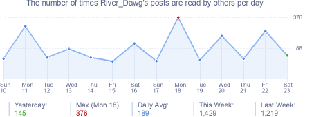 How many times River_Dawg's posts are read daily