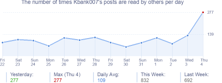 How many times Kbank007's posts are read daily