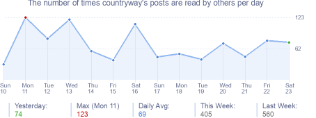 How many times countryway's posts are read daily