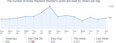 How many times Wayland Woman's posts are read daily