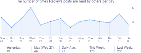 How many times Radley's posts are read daily