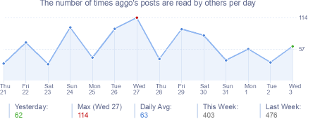 How many times aggo's posts are read daily