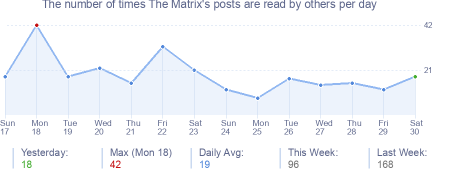 How many times The Matrix's posts are read daily
