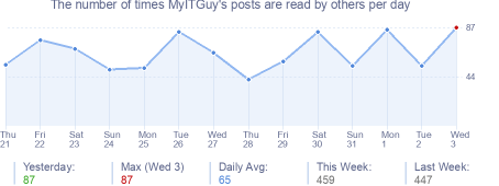 How many times MyITGuy's posts are read daily