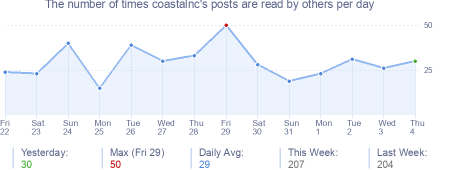 How many times coastalnc's posts are read daily