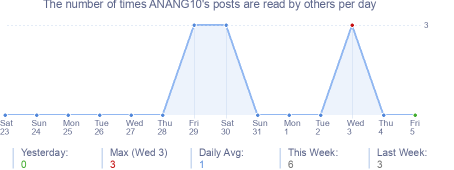 How many times ANANG10's posts are read daily