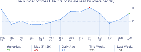 How many times Ellie C.'s posts are read daily
