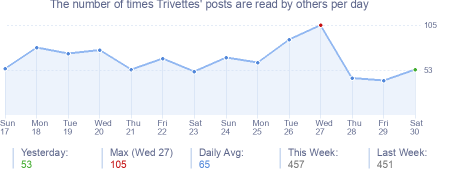 How many times Trivettes's posts are read daily