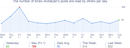 How many times revitalizer's posts are read daily