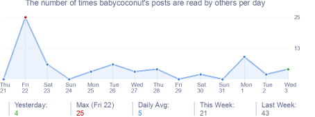How many times babycoconut's posts are read daily