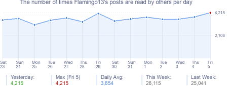 How many times Flamingo13's posts are read daily
