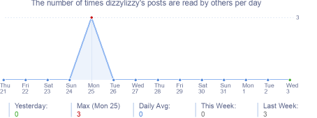 How many times dizzylizzy's posts are read daily