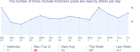 How many times michael krotchie's posts are read daily