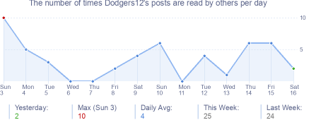 How many times Dodgers12's posts are read daily