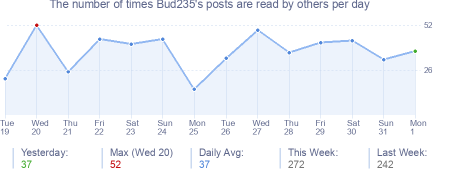How many times Bud235's posts are read daily
