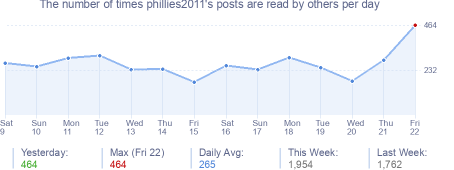 How many times phillies2011's posts are read daily