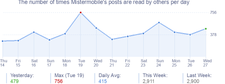 How many times Mistermobile's posts are read daily