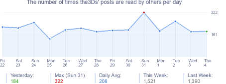 How many times the3Ds's posts are read daily