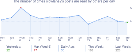 How many times slowlane2's posts are read daily
