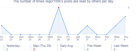 How many times regor100k's posts are read daily