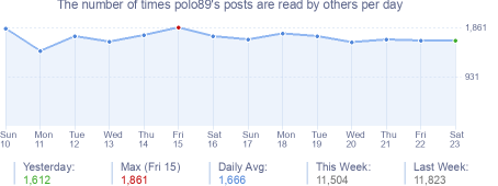 How many times polo89's posts are read daily