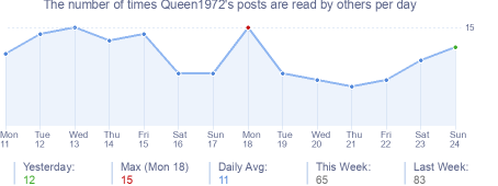 How many times Queen1972's posts are read daily