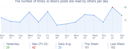 How many times Jo Bloe's posts are read daily