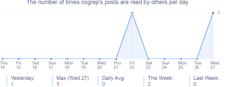 How many times cogrep's posts are read daily