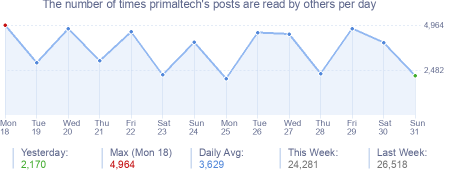 How many times primaltech's posts are read daily
