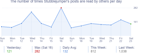 How many times Stubblejumper's posts are read daily
