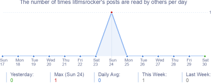 How many times litlmsrocker's posts are read daily