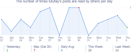 How many times tutufay's posts are read daily