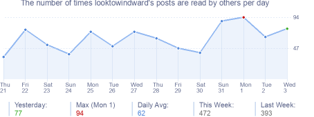 How many times looktowindward's posts are read daily