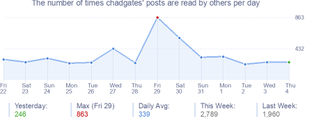 How many times chadgates's posts are read daily