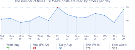 How many times TXRose's posts are read daily