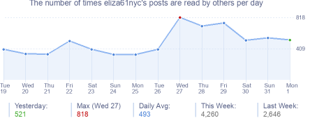 How many times eliza61nyc's posts are read daily