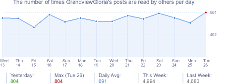 How many times GrandviewGloria's posts are read daily