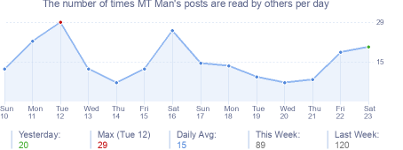 How many times MT Man's posts are read daily