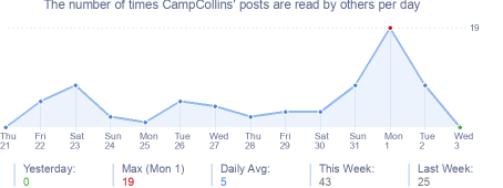 How many times CampCollins's posts are read daily